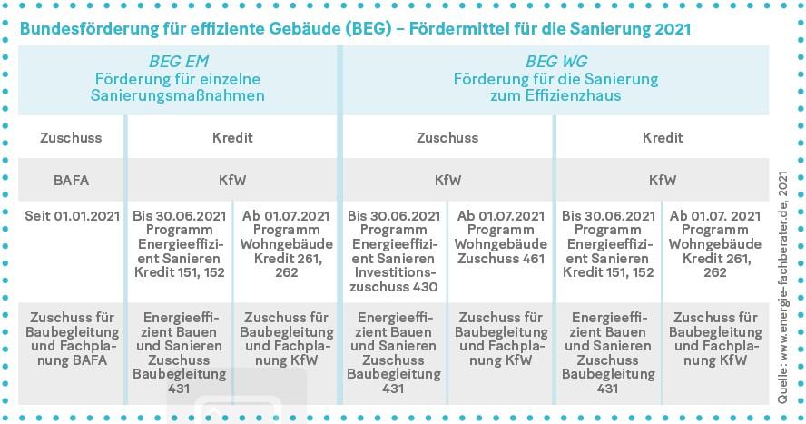 Grafik: Bundesförderung für effiziente Gebäude (BEG) – Fördermittel für die Sanierung 2021