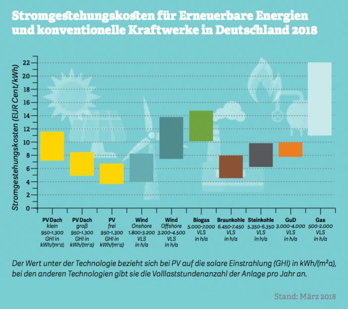 Grafik: Stromgestehungskosten von Erneuerbaren Energien