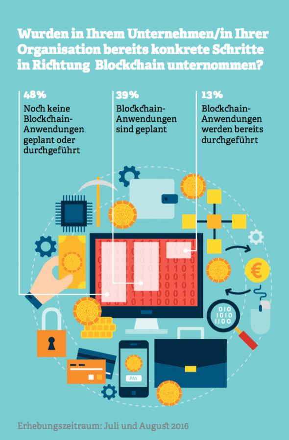 Grafik: Wurden in Ihrer Organisation bereits konkrete Schritte in Richtung Blockchain unternommen?