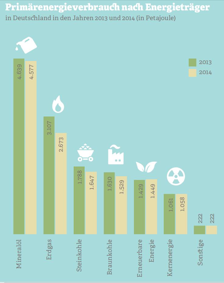 Grafik zum Primärenergieverbrauch nach Energieträger. Quelle: AGEB, 2013