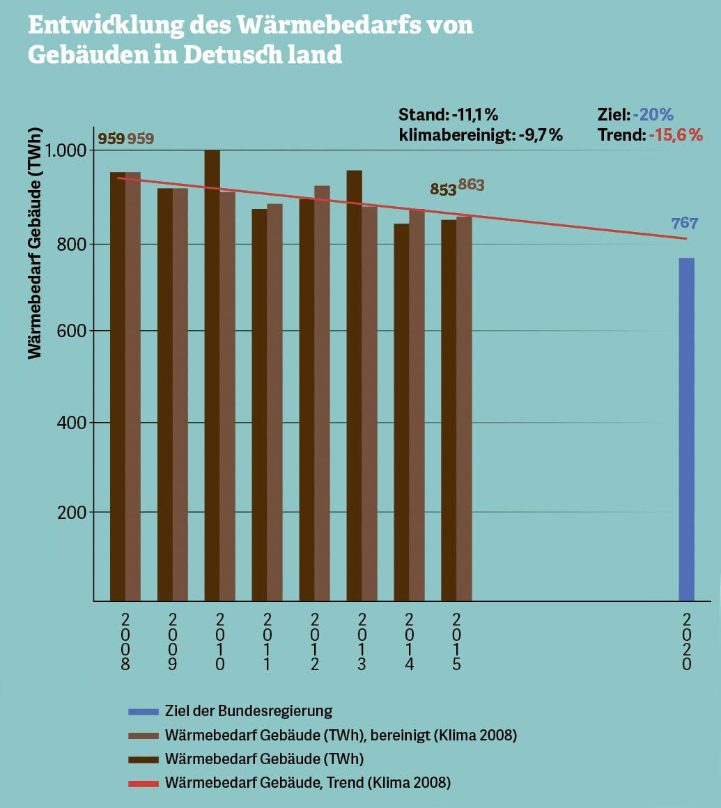 Grafik zur Entwicklung des Wärmebedarfs von Gebäuden in Deutschland