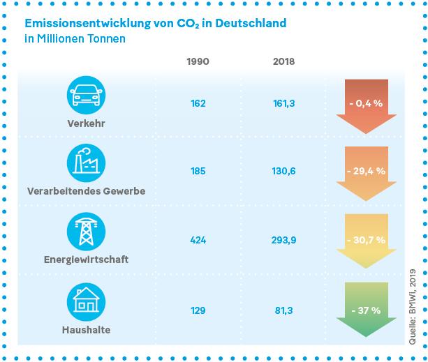 Grafik: Emissionsentwicklung von CO2 in Deutschland