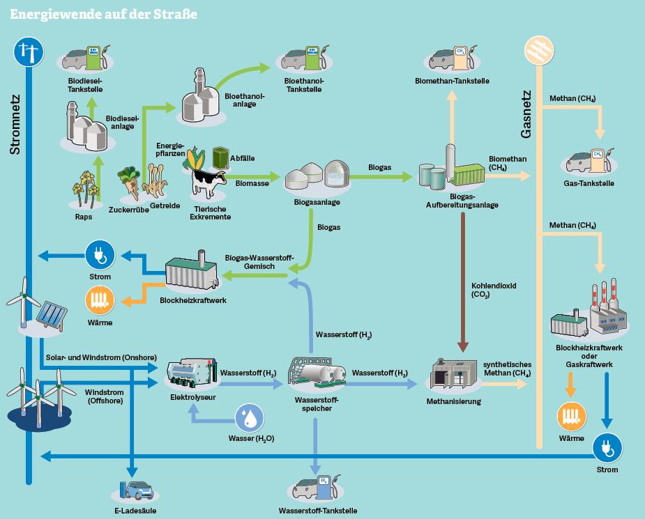 Grafik: Energiewende auf der Straße