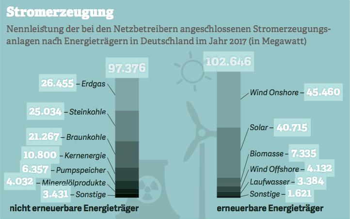 Grafik zur Stromerzeugung. Quelle: Bundesnetzagentur, 2017