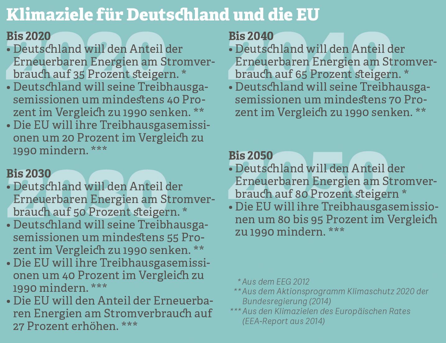 Grafik zu Klimazielen für Deutschland und die EU