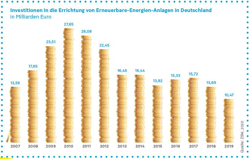 Grafik: Investitionen in die Errichtung von Erneuerbare-Energien-Anlagen in Deutschland