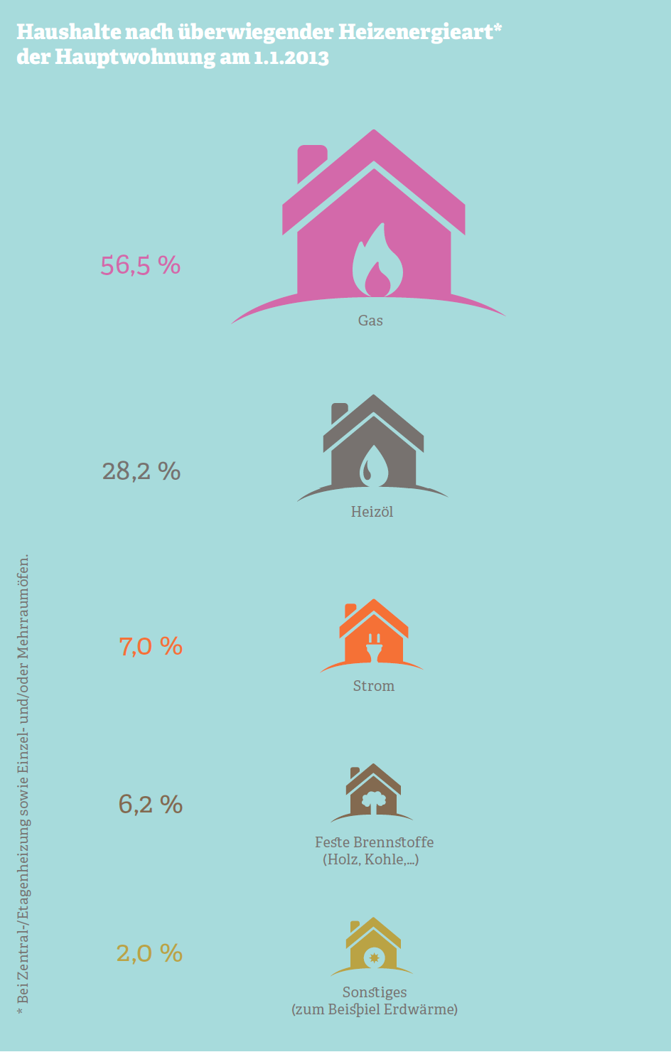 Grafik zu Haushalten nach überwiegender Heizenergieart der Hauptwohnung. Quelle: Statistisches Bundesamt, 2013