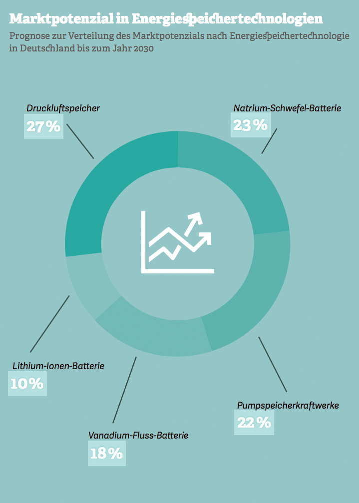 Grafik zum Marktpotential in Energiespeichertechnologien. Quelle: BCG, 2016
