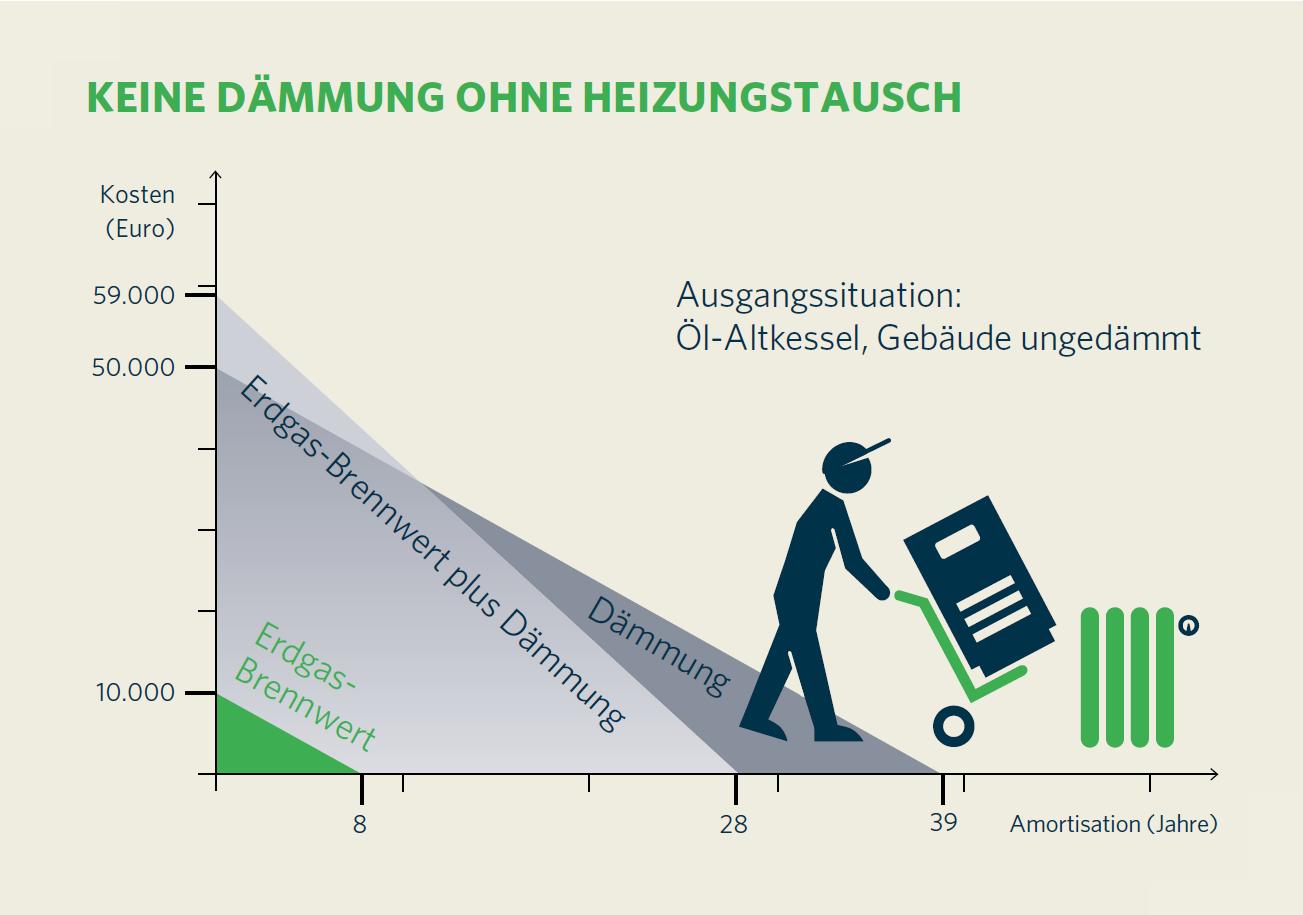 Grafik: Keine Dämmung ohne Heizungstausch. Quelle: Zukunft ERDGAS e.V., 2014