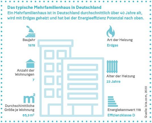 Grafik: Das typische Mehrfamilienhaus in Deutschland