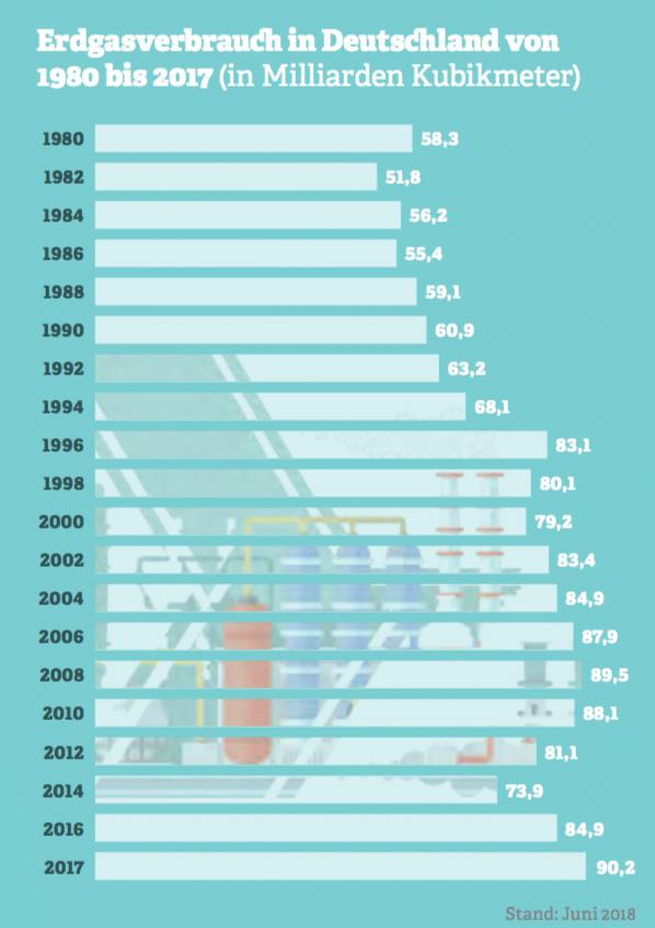 Grafik: Erdgasverbrauch in Deutschland von 1980 bis 2017