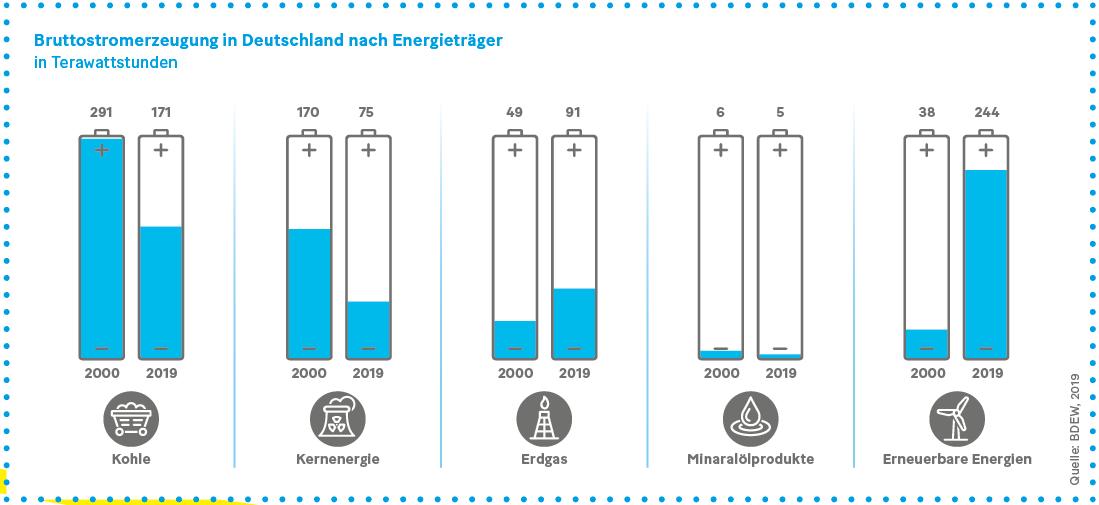 Grafik: Bruttostromerzeugung in Deutschland nach Energieträgern