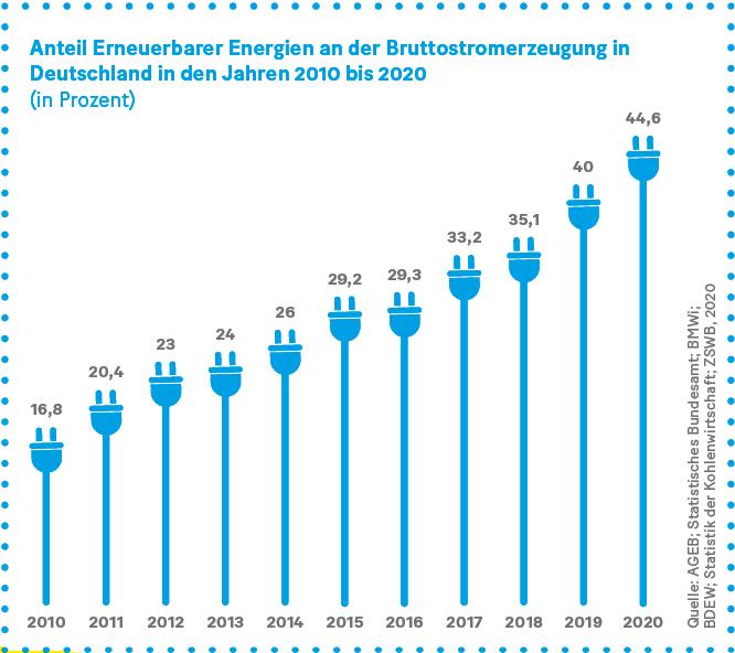 Grafik: Anteil Erneuerbarer Energien an der Bruttostromerzeugung in Deutschland in den Jahren 2010 bis 2020