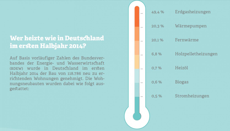 Grafik zum Heizverhalten der Deutschen 2014. Quelle: BDEW, 2014