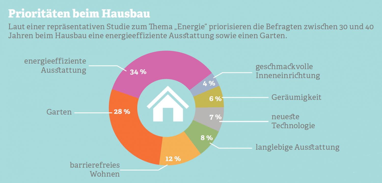 Grafik zu Prioritäten beim Hausbau