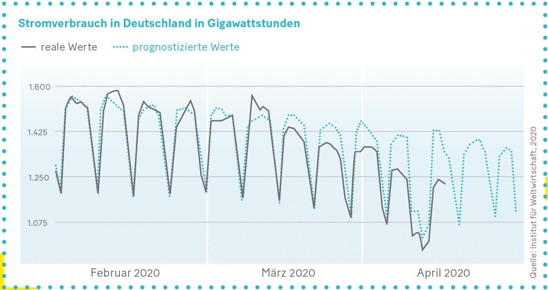 Grafik: Stromverbrauch in Deutschland in Gigawattstunden